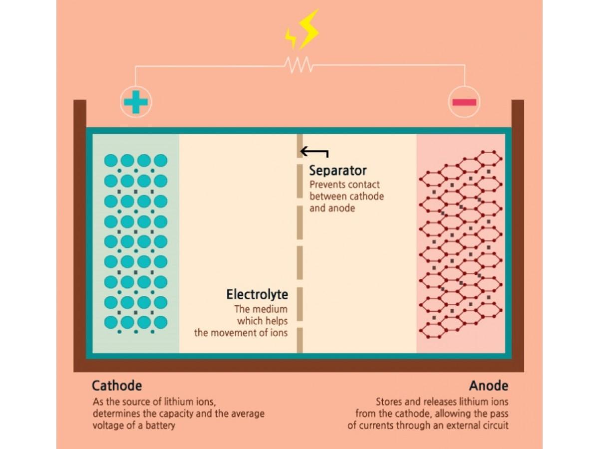 История создания литий-ионного аккумулятора