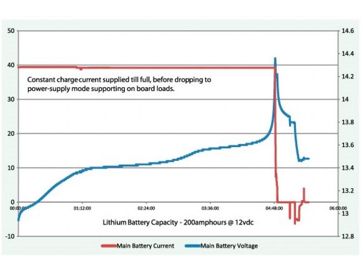 Можно ли заряжать LiFePO4 АКБ свинцовой зарядкой?
