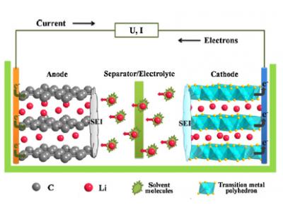 Причина поломок литиевых батарей
