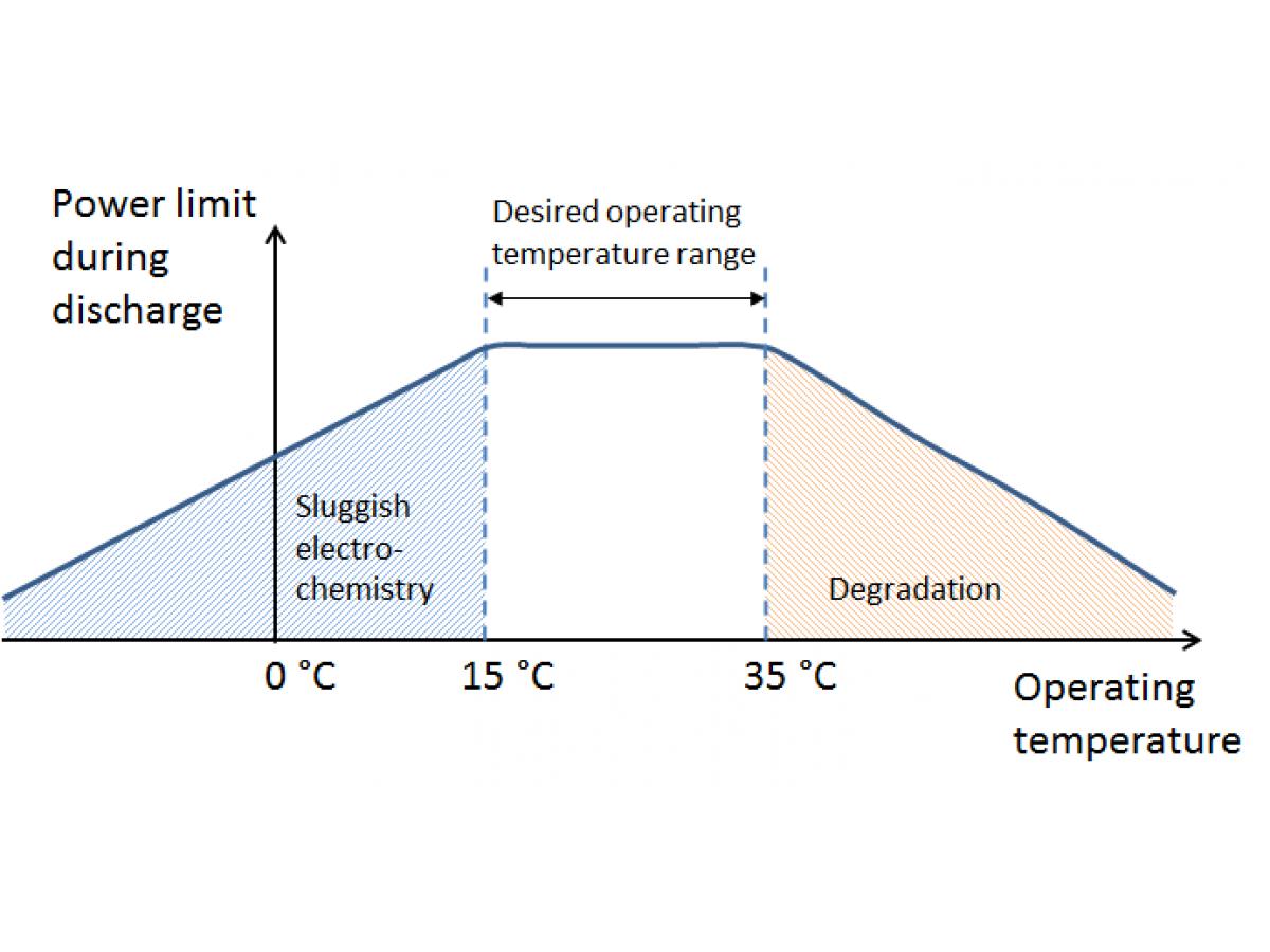 Правда ли, что заморозка делает аккумуляторы гибкими и более экономными?