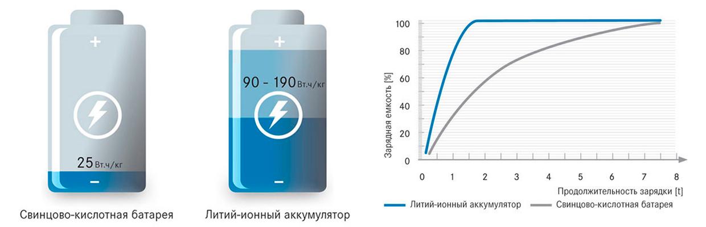 Плюсы li-ion батареи перед свинцовой фото