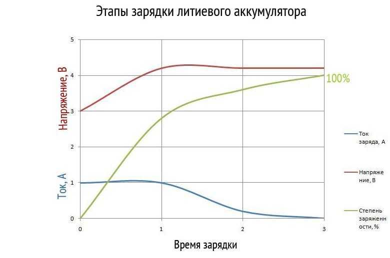 Уровень заряда литиевого аккумулятора на графике фото