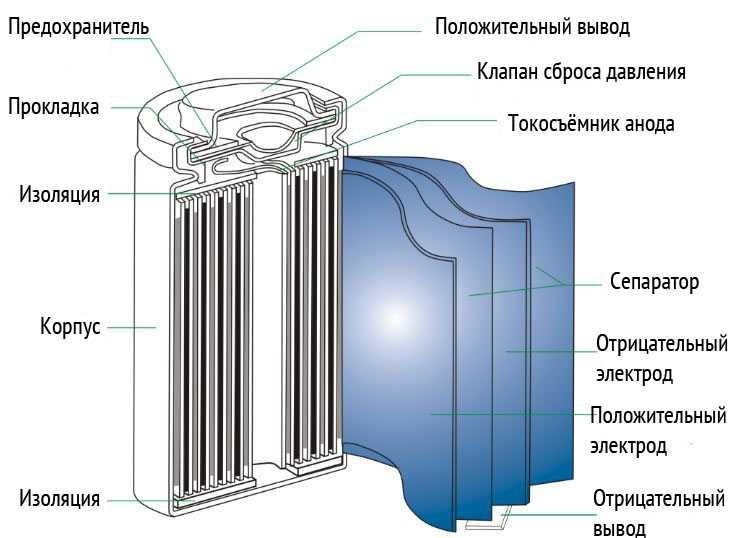 Устройство li-ionаккумулятора фото
