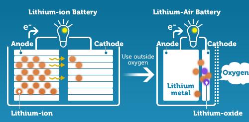Отличия литий-ионной и литий-воздушной батареи фото