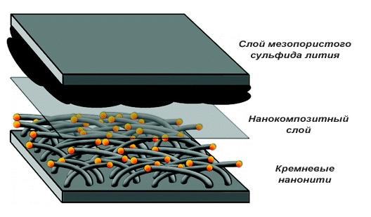 Вид нанокомпозитной литиевой батареи фото