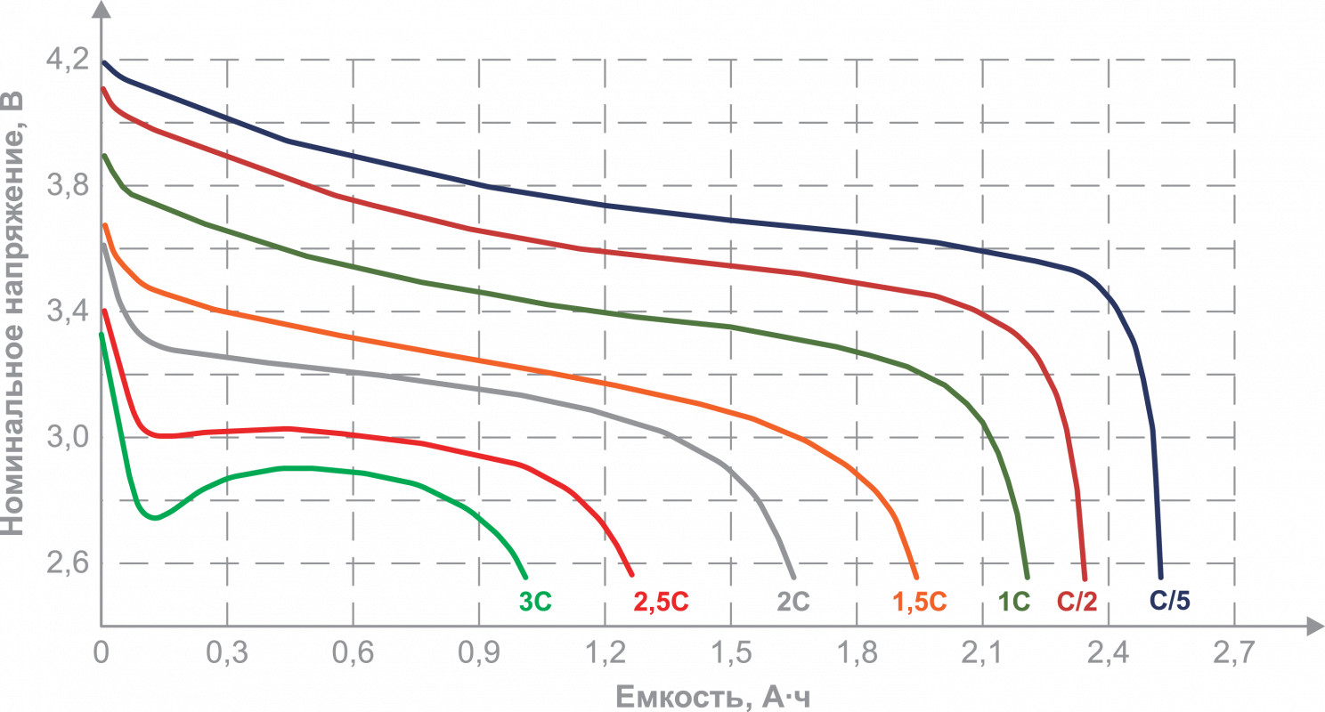 График разряда li-ion аккумулятора фото