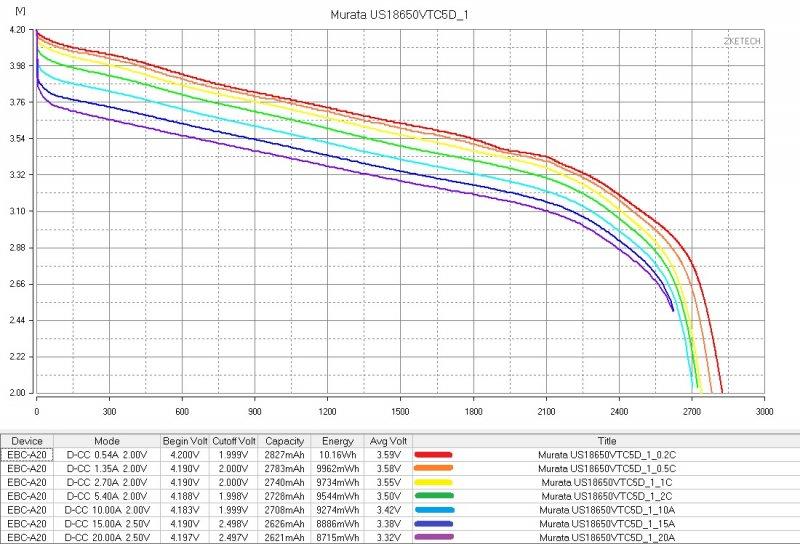 График заряда мощных аккумуляторов Murata фото