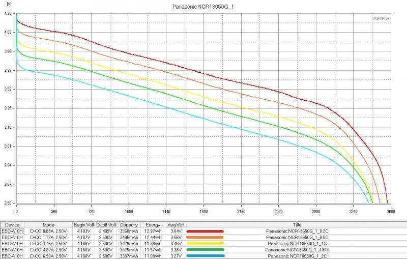 График показывающий время работы аккумулятора Panasonic фото
