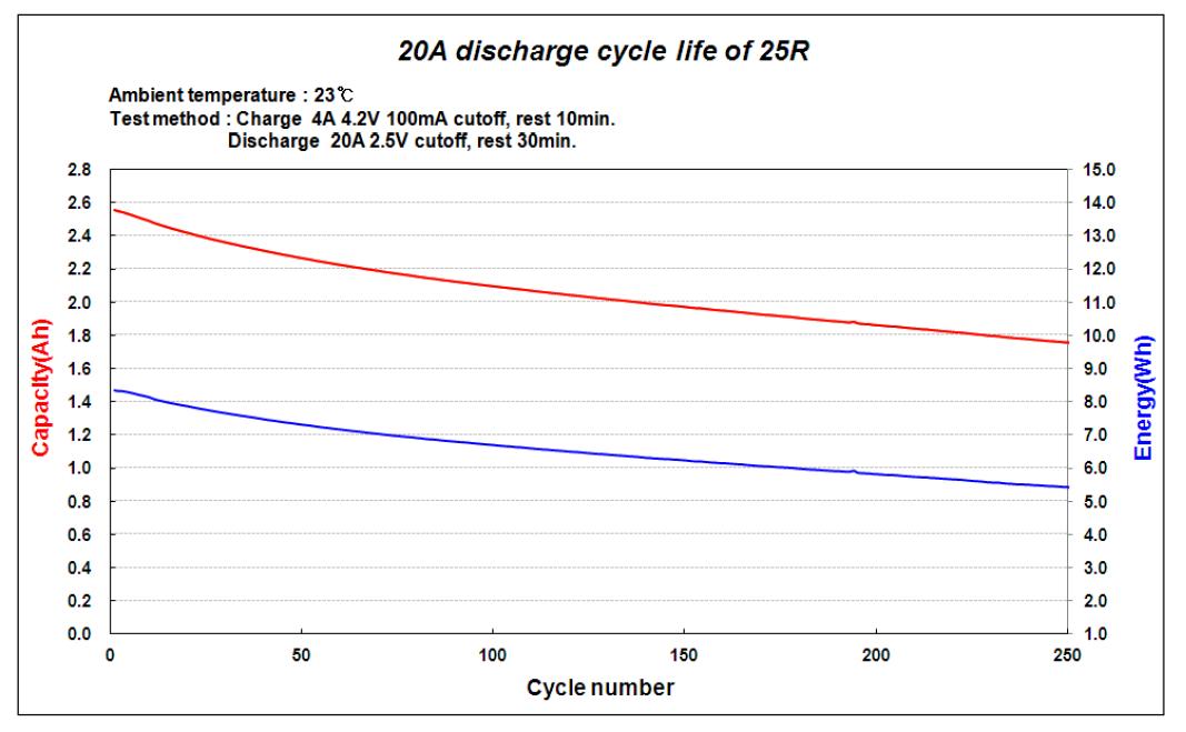 Samsung 25R; Discharge; 18650; Capacity;