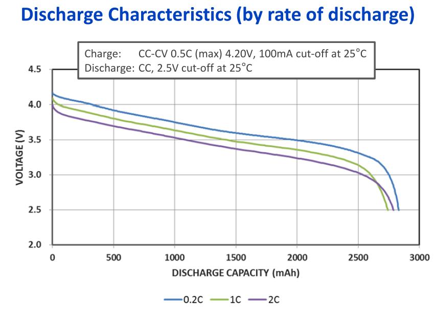 Capacity of 18650 Panasonic PF;