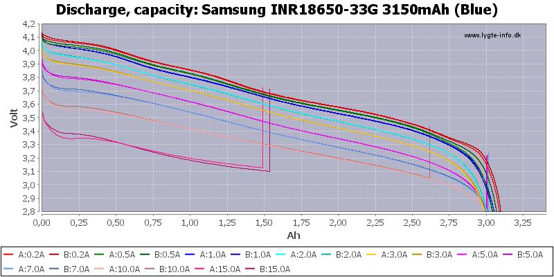 Li-ion; Samsung; Current; 33G; Разряд: Discharge;
