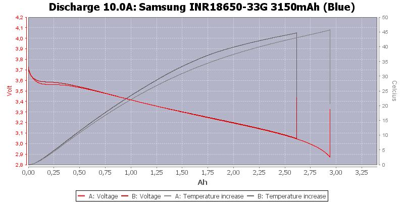 Li-ion; 18650; Discharge; Samsung 33G; 10A;