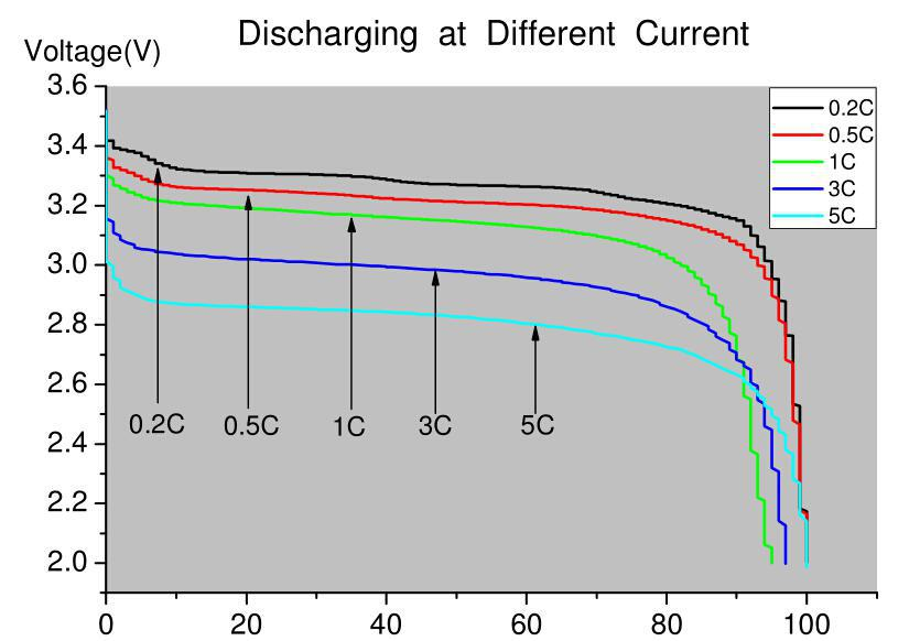 Li-ion; 32650; Discharge; Capacity;