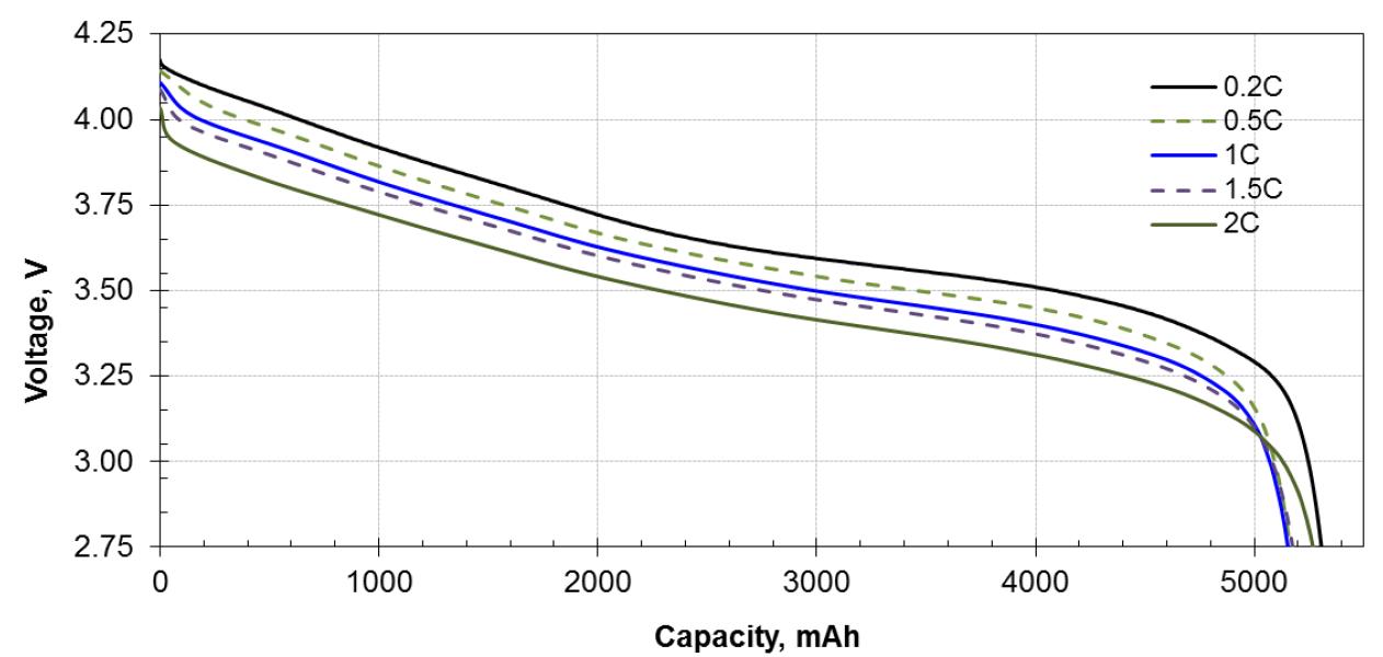 Li-ion; Discharge; Capacity; Boston; Swing;