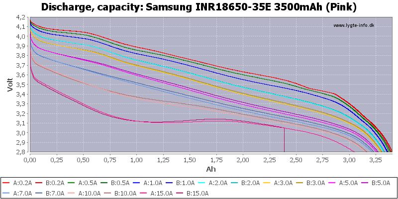 Li-ion; 18650; Discharge; Samsung; 35E;