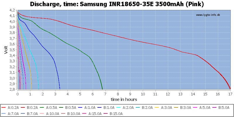 Li-ion; 18650; Discharge time; Samsung; 35E;