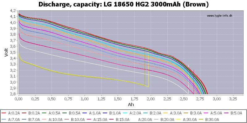 LG HG2; Discharge; Capacity: 18650;