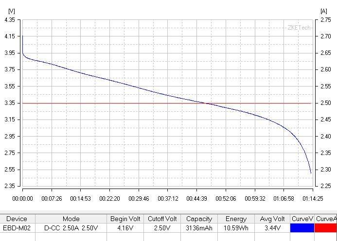График разряда; 18650; 18650BD; Panasonic; 3200; High Quality; Высокое качество