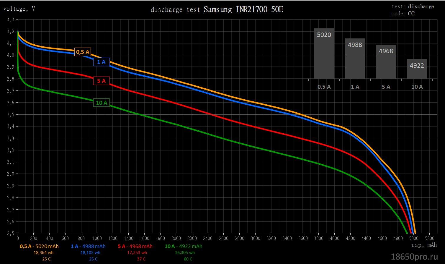 Samsung 50E; 21700; Capacity; Ёмкость