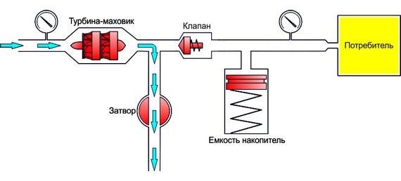 Разгон турбины фото