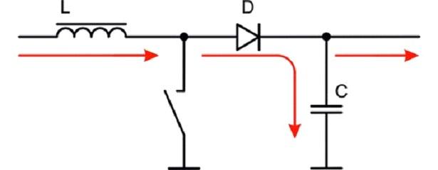Энергия переходит в конденсатор